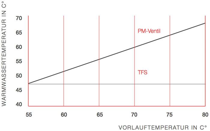 Vergleich Trinkwasserregelung mittel TFS (thermische Regelung) und Proportionalmengenregler (Ventil)